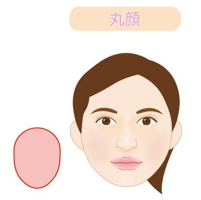 丸顔の図解