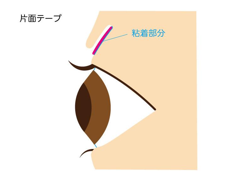 片面テープの説明図