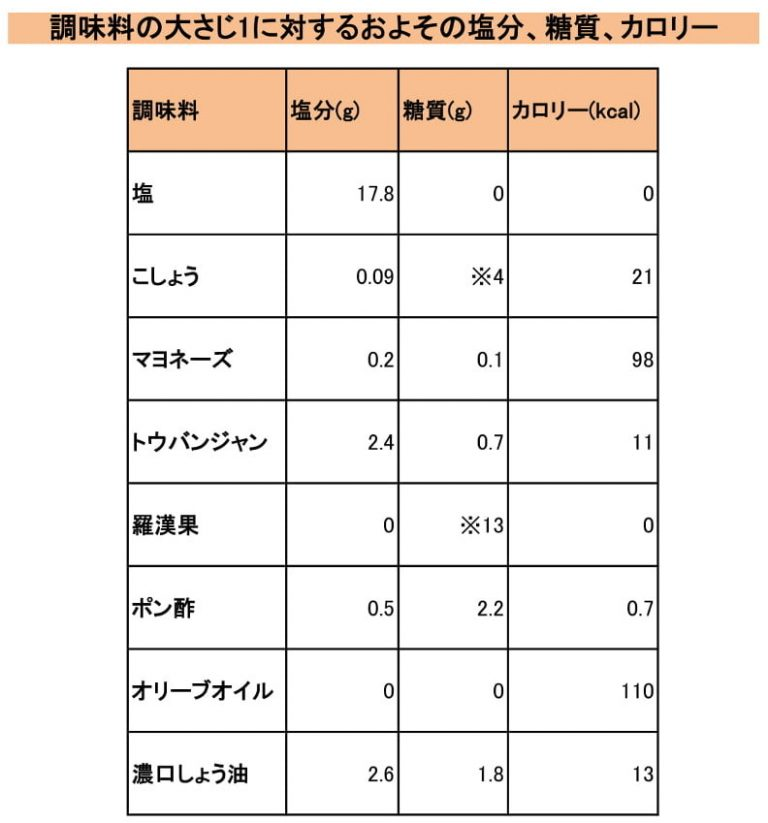 おすすめ調味料の塩分量、糖質量、カロリーの表