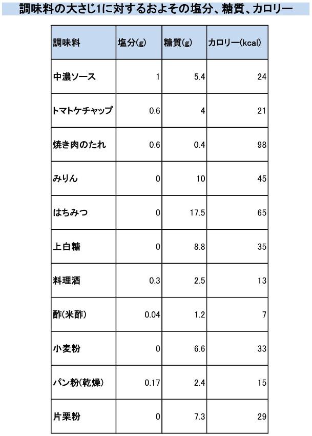 NG調味料の大さじ1のおよその塩分量、糖質量、カロリーの表
