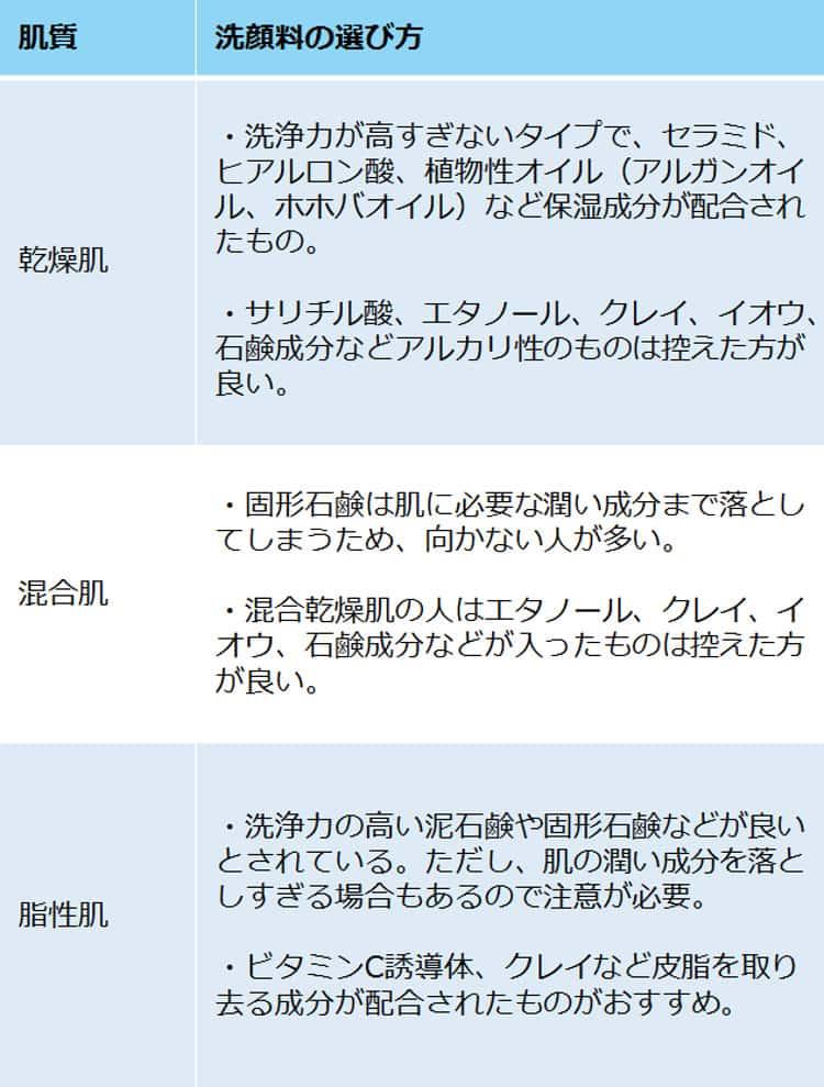 洗顔料の選び方の表