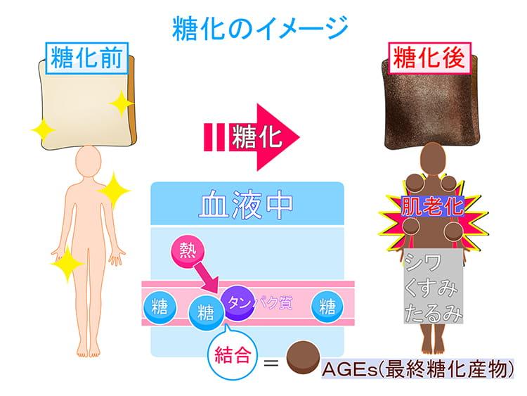 糖化のイメージ