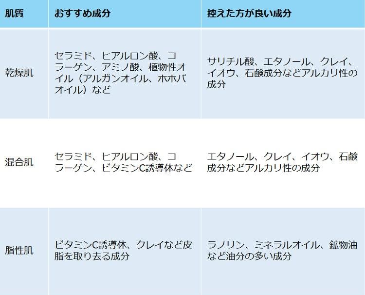 基礎化粧品の選び方の表